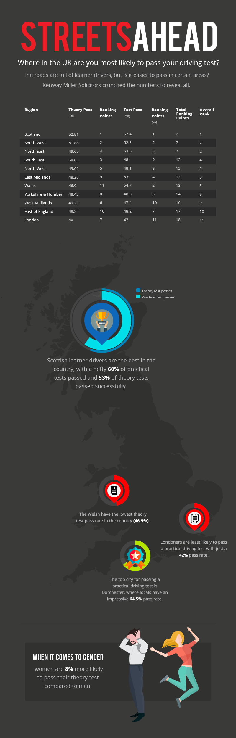 Scotland has the best learner drivers. Infographic and data